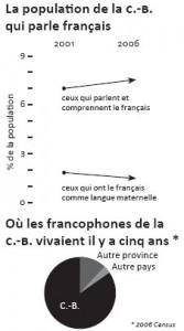 Population francophone en Colombie-Britannique