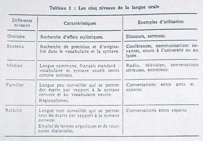 Les cinq niveaux de la langue orale