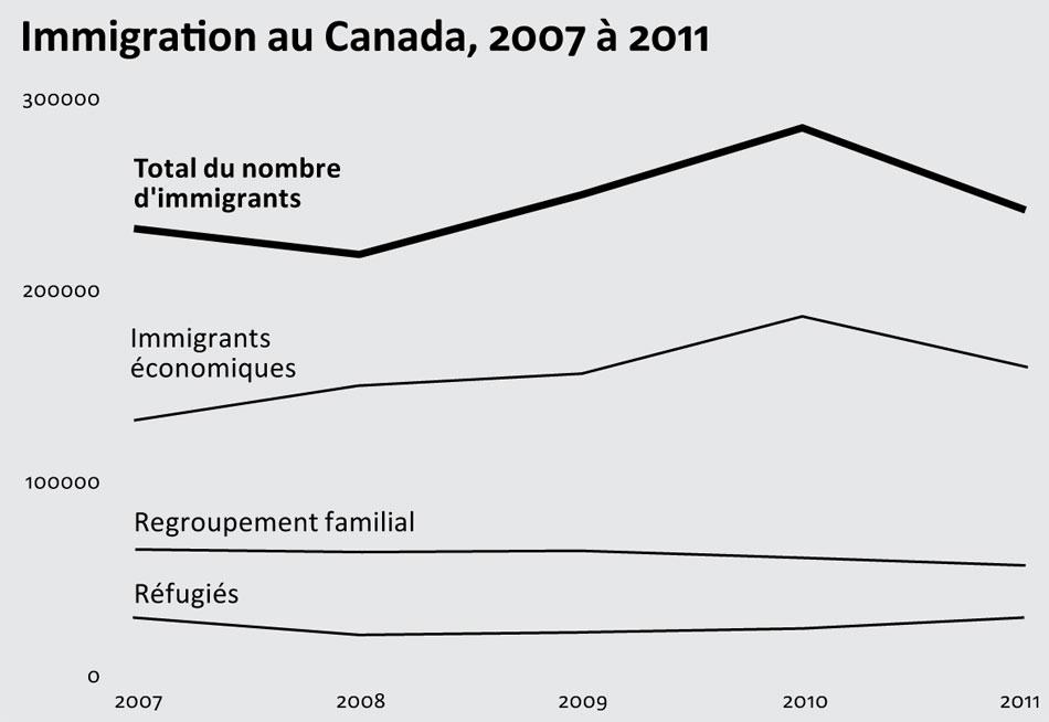 Source: Citoyenneté et Immigration Canada