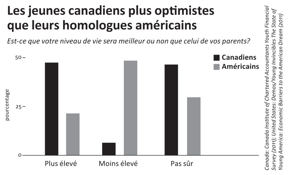 Canada: Canada Institute of Char tered Accountants Youth Financial Survey (2011); United States: Demos/Young Invincibles The State of Young America: Economic Barriers to the American Dream (2011)