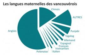 Information par Statistique Canada, 2006