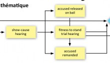 F_p3_diagramme