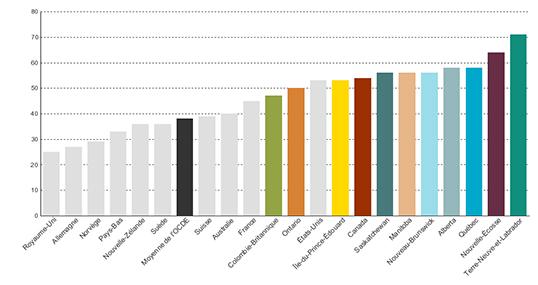 Pourcentage d'individus rapportant avoir eu de la difficulté à recevoir des soins le soir, les fins de semaine ou les jours. | Données sur les temps d'attente, ICIS, 2013; Base de données de l'OCDE sur la santé 2015.